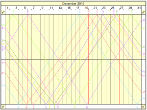 Лунарные циклы к декабре 2015 года