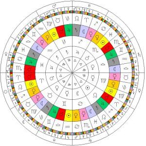 c924dc3db388e012919be176b20e2e1f--astrology-compatibility-zodiac-wheel